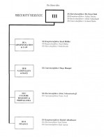 Security Service (Sicherheitsdienst) Organization Chart for Warsaw